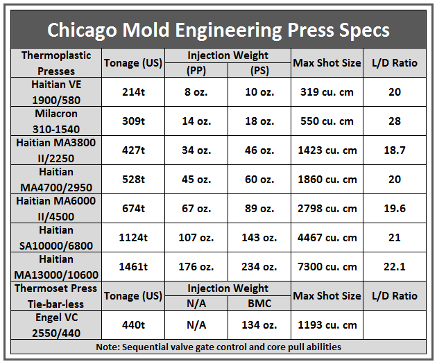 Chicago Mold Engineering | Quality Is Our Heritage